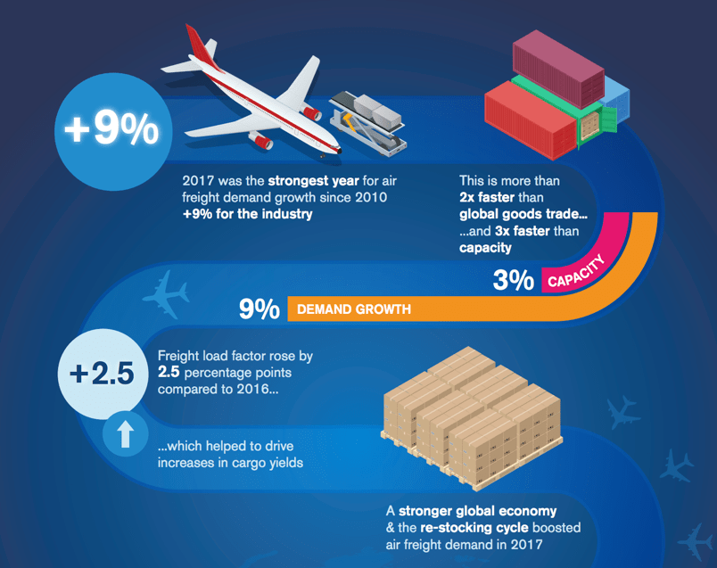 Is the air freight industry booming – Special Cargo Services – We